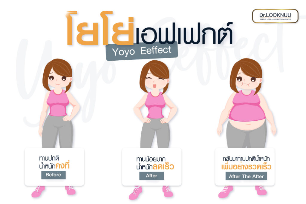 YOYO Effect (โยโย่ เอฟเฟกต์)
